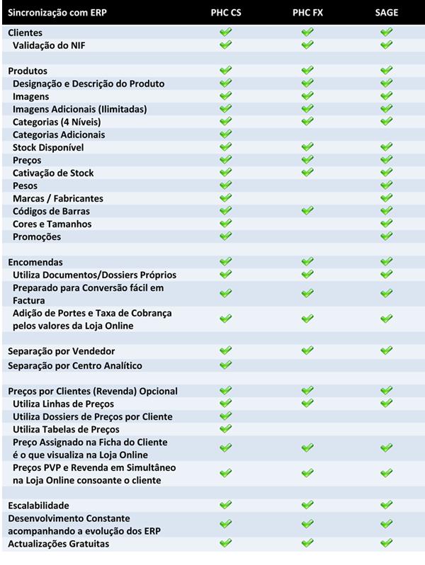 Integração de Lojas Online